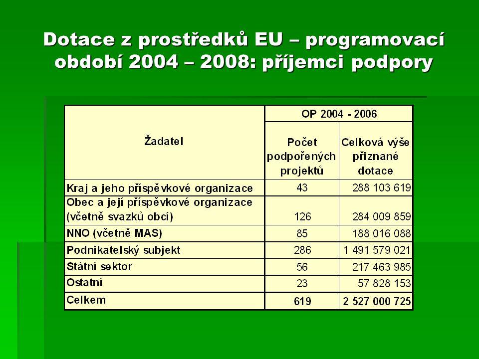 Dotace z prostředků EU – programovací období 2004 – 2008: příjemci podpory