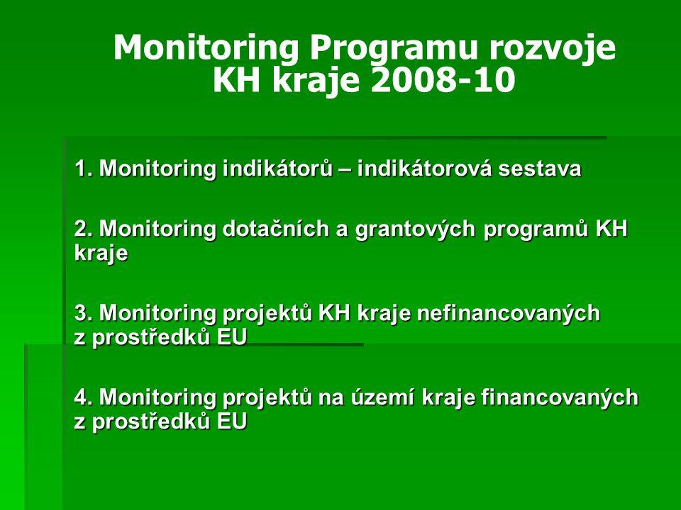 1. Monitoring indikátorů – indikátorová sestava 2.