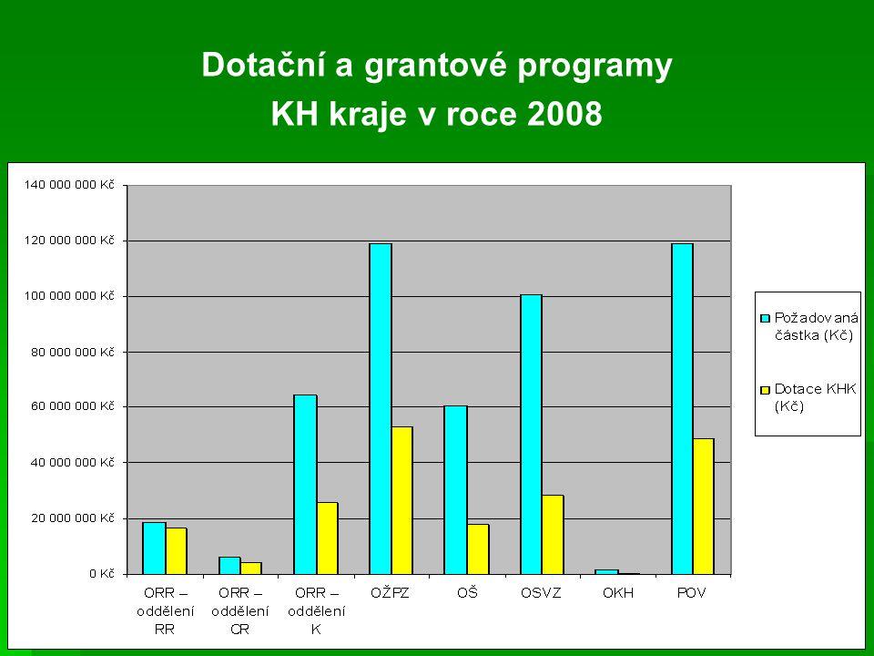 Dotační a grantové programy KH kraje v roce 2008