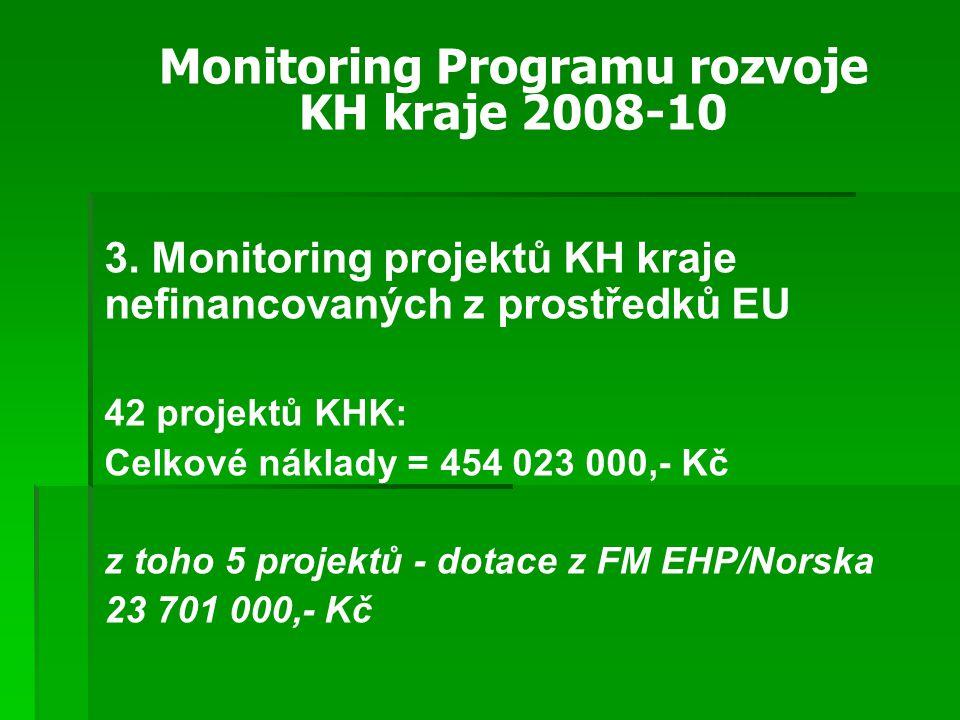 3. Monitoring projektů KH kraje nefinancovaných z prostředků EU 42 projektů KHK: Celkové náklady = 454 023 000,- Kč z toho 5 projektů - dotace z FM EH
