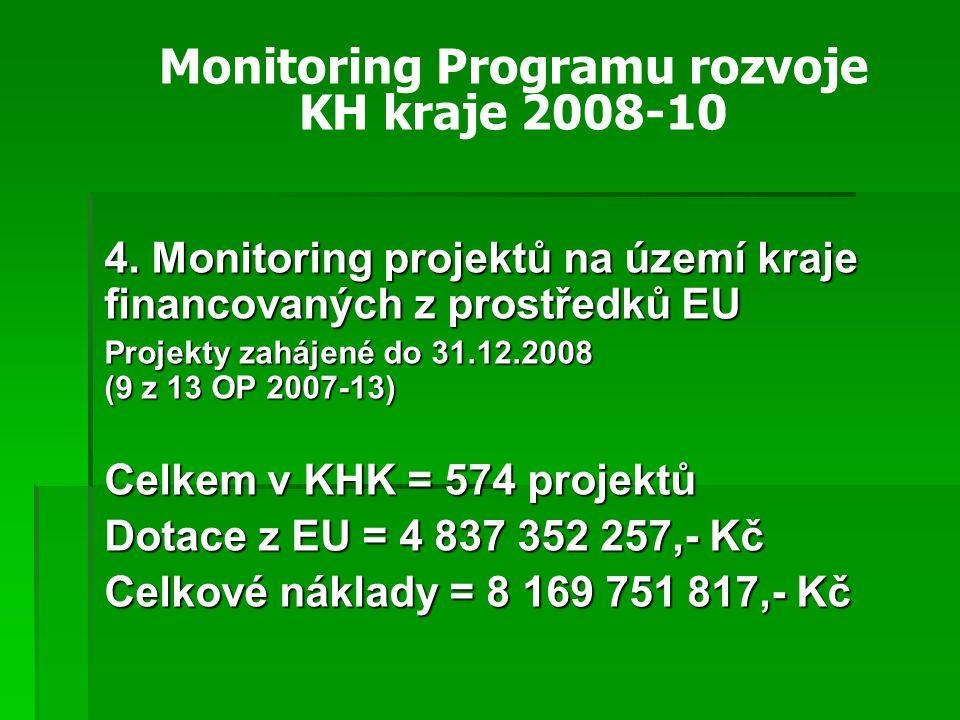 4. Monitoring projektů na území kraje financovaných z prostředků EU Projekty zahájené do 31.12.2008 (9 z 13 OP 2007-13) Celkem v KHK = 574 projektů Do