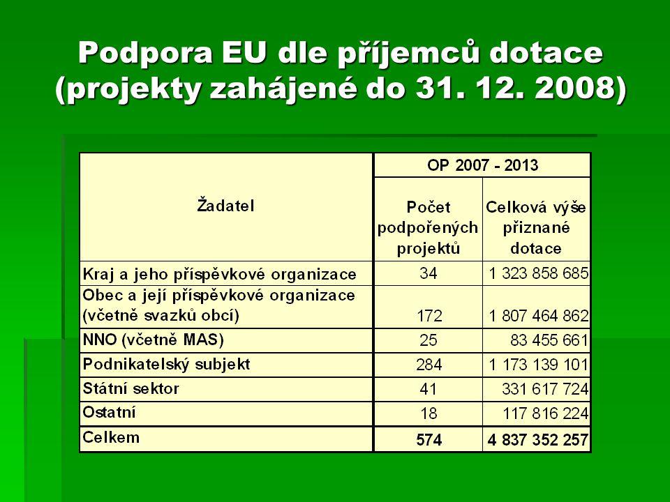 Podpora EU dle příjemců dotace (projekty zahájené do 31. 12. 2008)