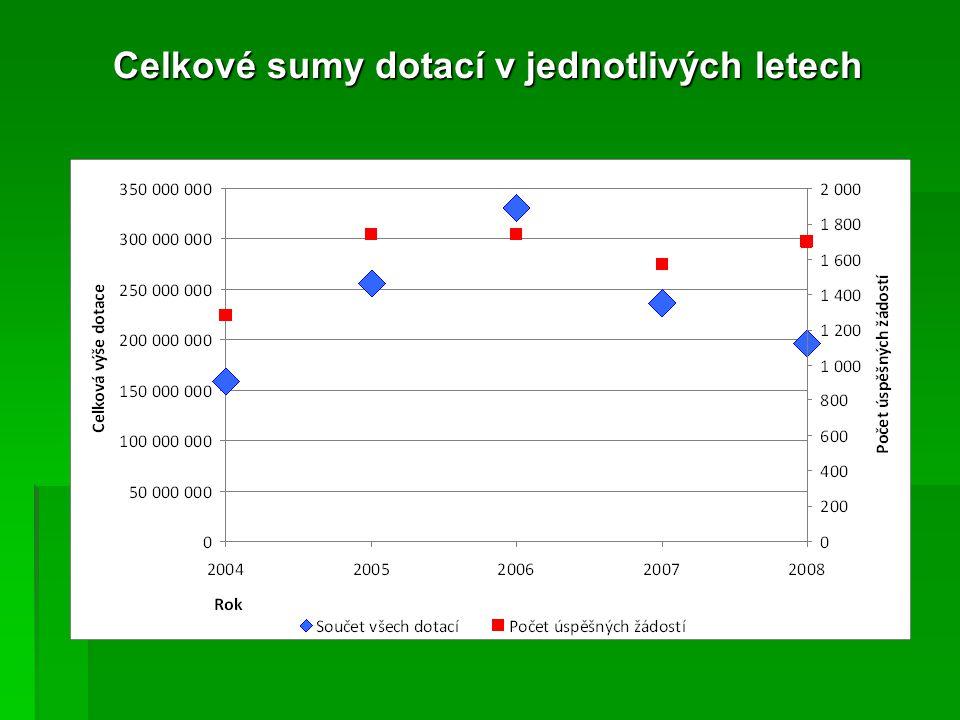 Dotace KHK 2004 – 2008 dle příjemců podpory Pozn.: Údaje o podaných žádostech nejsou úplné.