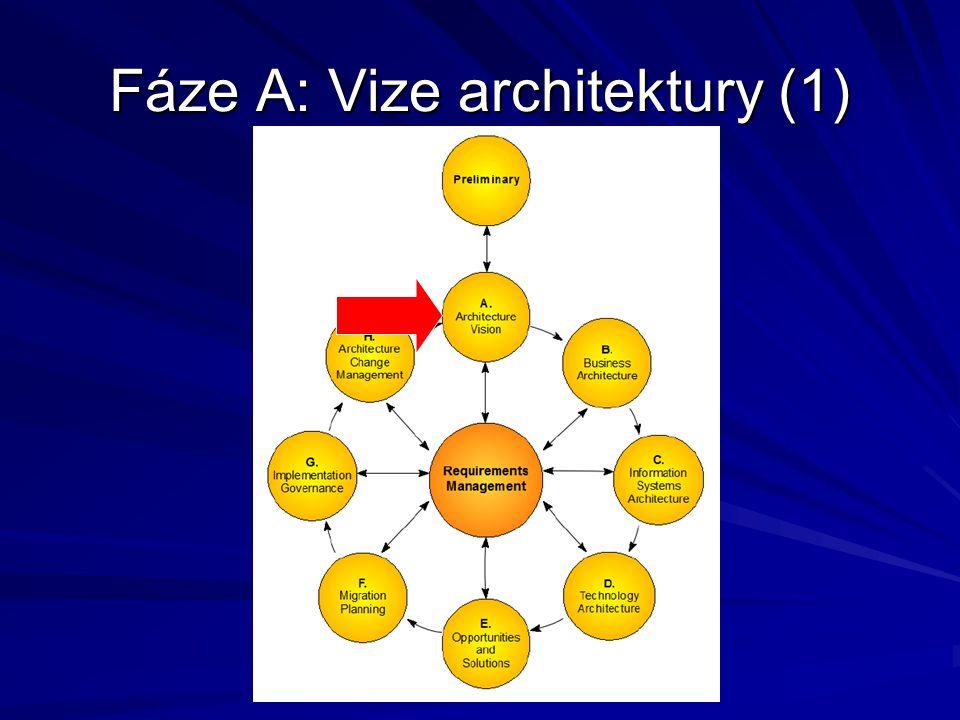 Fáze A: Vize architektury (2) Práce na vizi architektury začíná přijetím Žádosti o zpracování architektury od zadávající organizace Během této fáze musíte definovat rozsah, vyjasnit si postup, jak vytvořit vizi, a získat schválení.