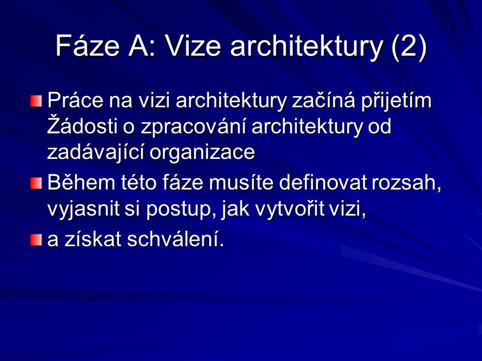 Fáze A: Vize architektury (3) Postup: Vytvořit Architekturu projektu Architekturu projektuArchitekturu projektu Identifikovat zúčastněné strany, jejich zájmy a obchodní požadavky zúčastněné stranyzúčastněné strany Potvrdit a zpracovat obchodní cíle, Business řízení a omezení Vyhodnotit obchodní schopnosti