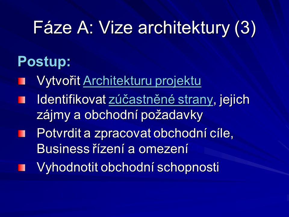 Fáze A: Vize architektury (3) Postup: Vytvořit Architekturu projektu Architekturu projektuArchitekturu projektu Identifikovat zúčastněné strany, jejic