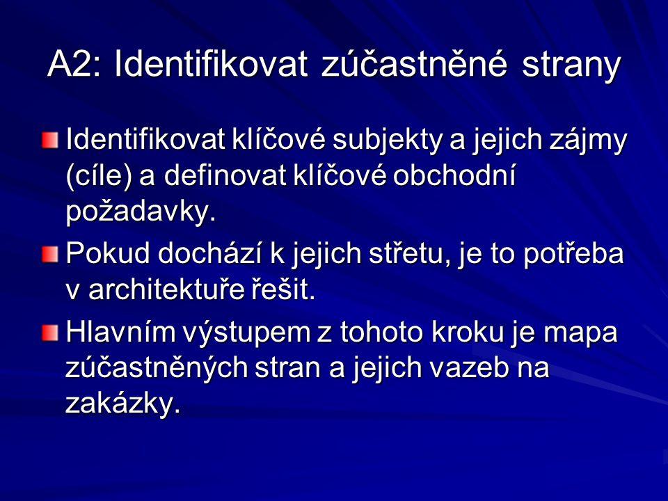 A2: Identifikovat zúčastněné strany Identifikovat klíčové subjekty a jejich zájmy (cíle) a definovat klíčové obchodní požadavky. Pokud dochází k jejic
