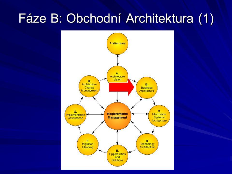 Fáze D: Architektura technologií (4) Popište Cílové technologie architektury –Klíčový proces při vytváření širokého modelu v cílovém systému je konceptualizace stavebních bloků.