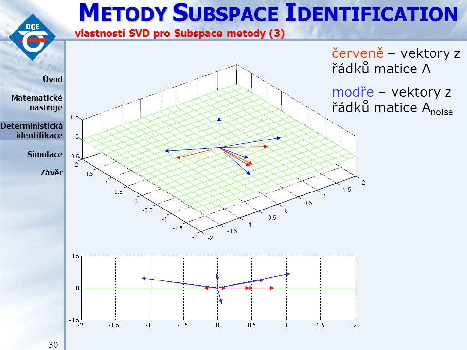 M ETODY S UBSPACE I DENTIFICATION 30 vlastnosti SVD pro Subspace metody (3) -2 -1.5 -0.5 0 0.5 1 1.5 2 -2 -1.5 -0.5 0 0.5 1 1.5 2 -0.5 0 0.5 červeně – vektory z řádků matice A modře – vektory z řádků matice A noise Úvod Matematické nástroje Deterministická identifikace Simulace Závěr