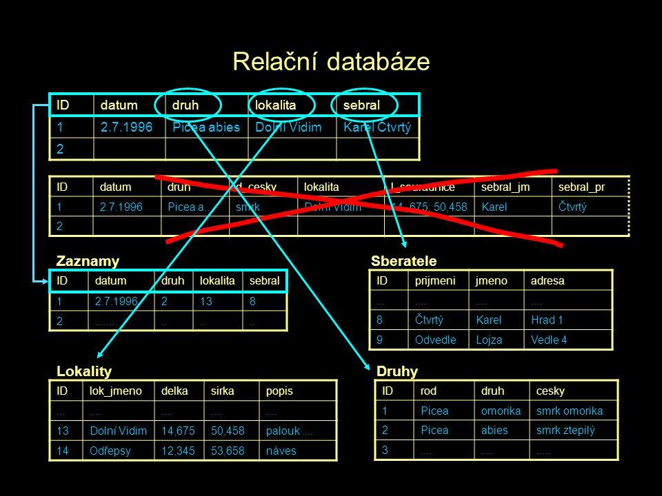 Relační databáze IDdatumdruhlokalitasebral 12.7.1996Picea abiesDolní VidimKarel Čtvrtý 2 IDdatumdruhd_ceskylokalital_souradnicesebral_jmsebral_pr 12.7
