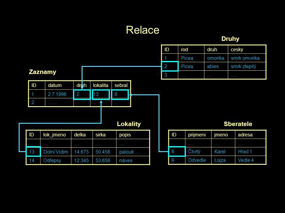 Relační databáze Kolekce tabulek vzájemně propojených relacemi přes klíčová pole Charakteristiky tabulky řádek = záznam = věta sloupec (pevně definovaný datový typ a velikost pole) index primární klíč neredundantnost dat Správa a komunikace s databází - SQL (Structured Query Language) –DDL – data definition language (CREATE jméno tabulky) –DML – data manipulation language (SELECT.....)