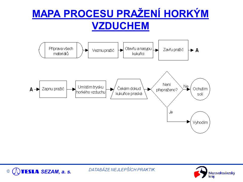 © DATABÁZE NEJLEPŠÍCH PRAKTIK MAPA PROCESU PRAŽENÍ HORKÝM VZDUCHEM