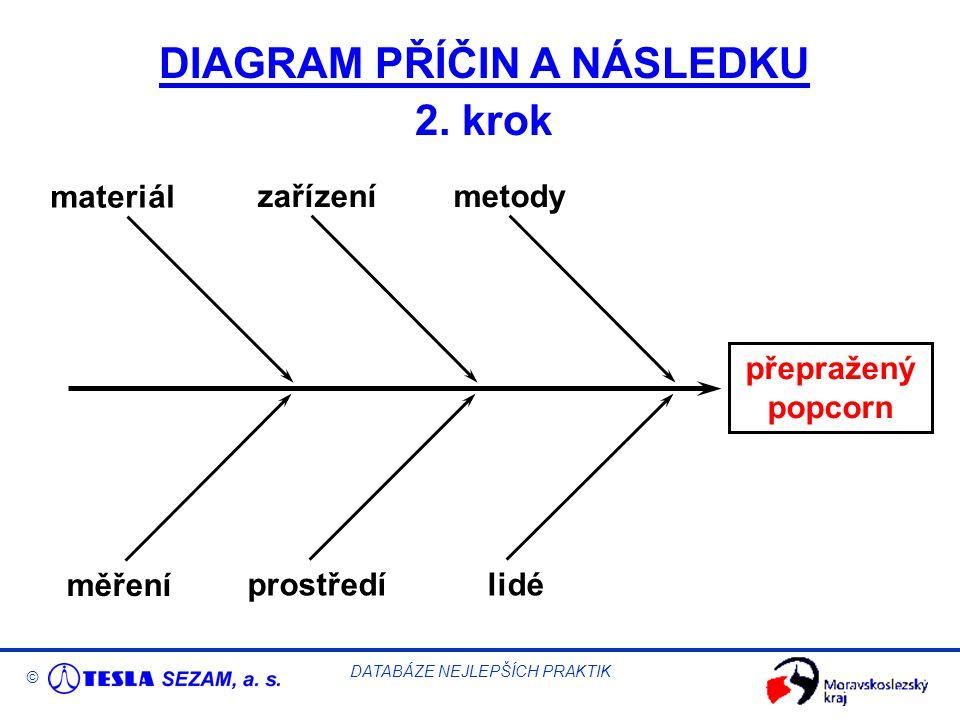 © DATABÁZE NEJLEPŠÍCH PRAKTIK DIAGRAM PŘÍČIN A NÁSLEDKU 2.