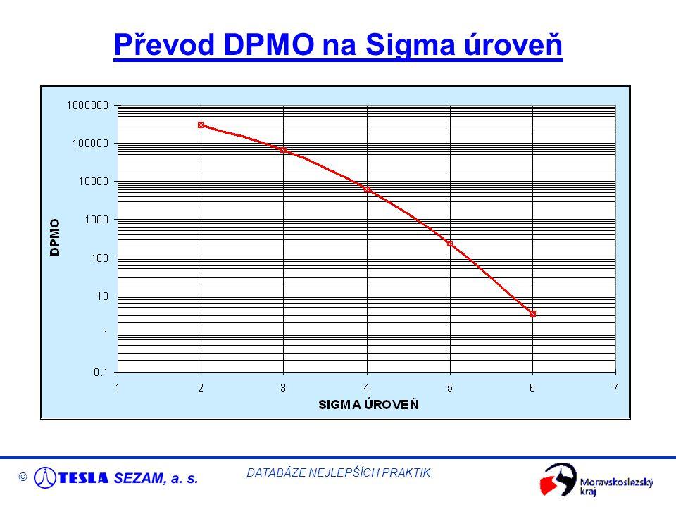 © DATABÁZE NEJLEPŠÍCH PRAKTIK Převod DPMO na Sigma úroveň