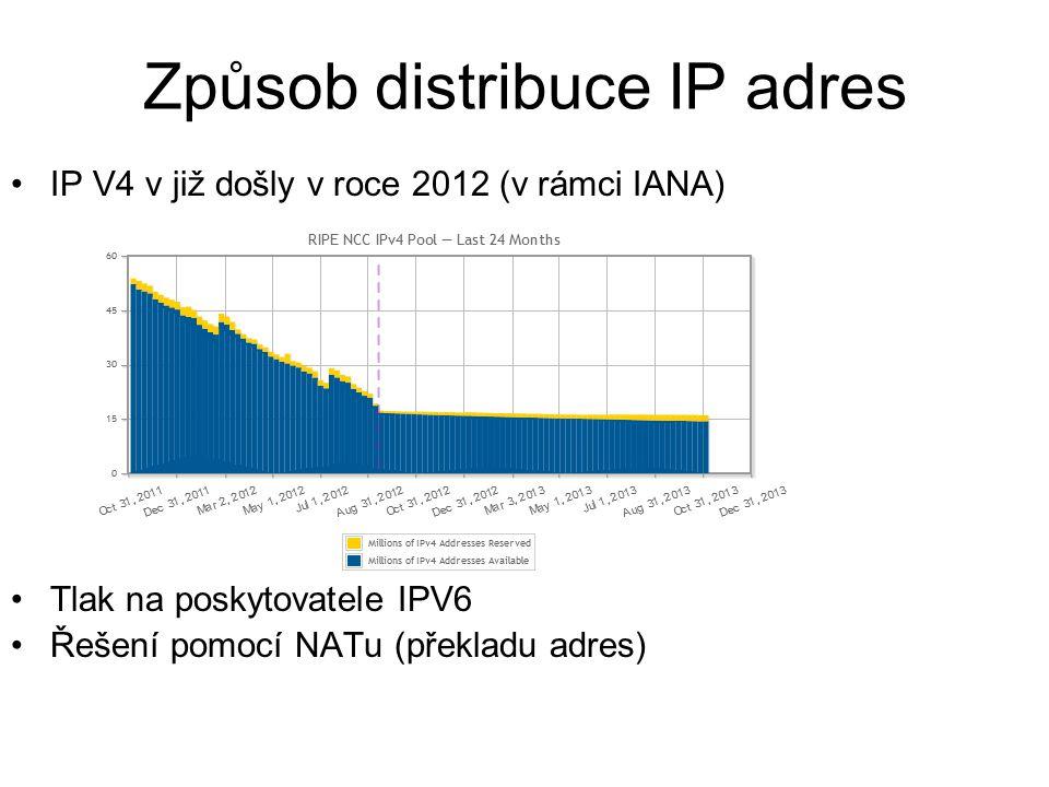Způsob distribuce IP adres IP V4 v již došly v roce 2012 (v rámci IANA) Tlak na poskytovatele IPV6 Řešení pomocí NATu (překladu adres)
