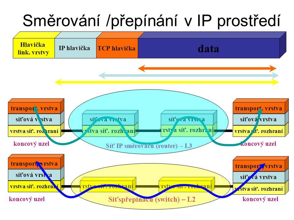 Směrování /přepínání v IP prostředí vrstva síť. rozhraní koncový uzel Síťspřepínačů (switch) – L2 síťová vrstva transport. vrstva vrstva síť. rozhraní