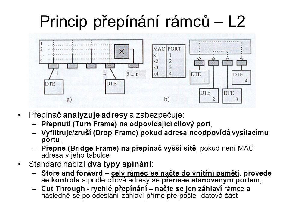 Princip přepínání rámců – L2 Přepínač analyzuje adresy a zabezpečuje: –Přepnutí (Turn Frame) na odpovídající cílový port, –Vyfiltruje/zruší (Drop Fram