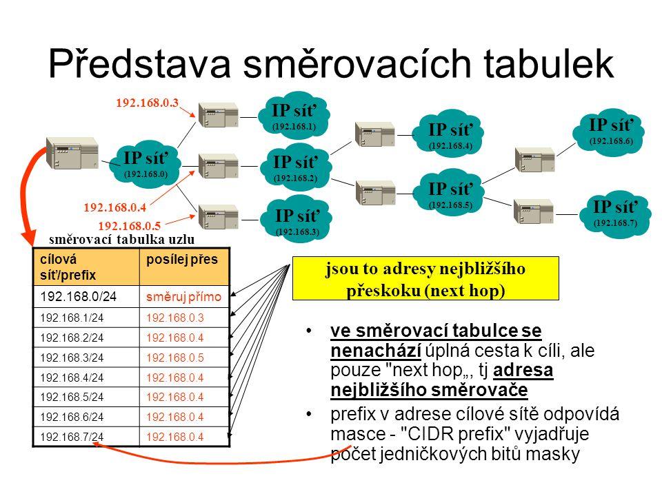 Představa směrovacích tabulek ve směrovací tabulce se nenachází úplná cesta k cíli, ale pouze