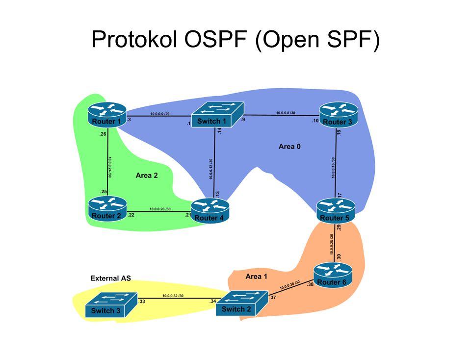 Protokol OSPF (Open SPF)