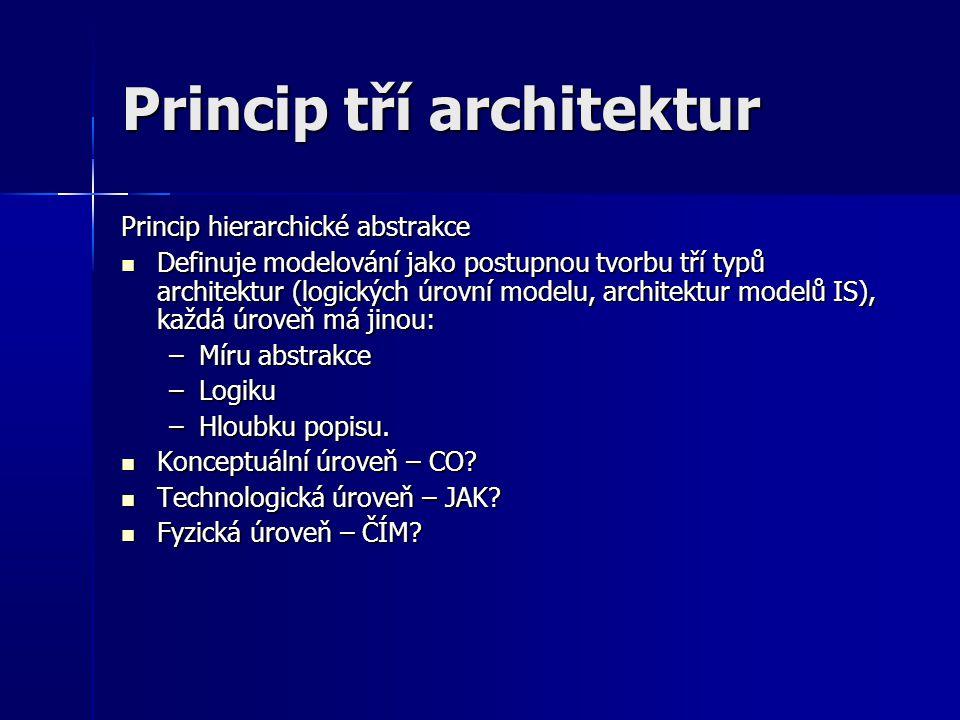 Princip tří architektur Princip hierarchické abstrakce Definuje modelování jako postupnou tvorbu tří typů architektur (logických úrovní modelu, architektur modelů IS), každá úroveň má jinou: Definuje modelování jako postupnou tvorbu tří typů architektur (logických úrovní modelu, architektur modelů IS), každá úroveň má jinou: –Míru abstrakce –Logiku –Hloubku popisu.