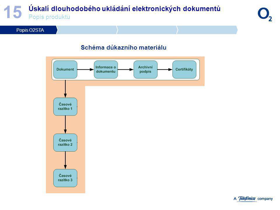 Úskalí dlouhodobého ukládání elektronických dokumentů Popis produktu 15 Schéma důkazního materiálu Popis O2STA