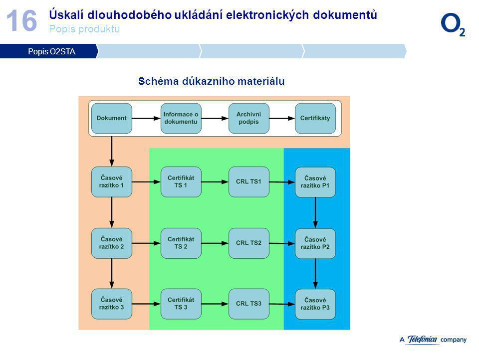 Úskalí dlouhodobého ukládání elektronických dokumentů Popis produktu 16 Schéma důkazního materiálu Popis O2STA