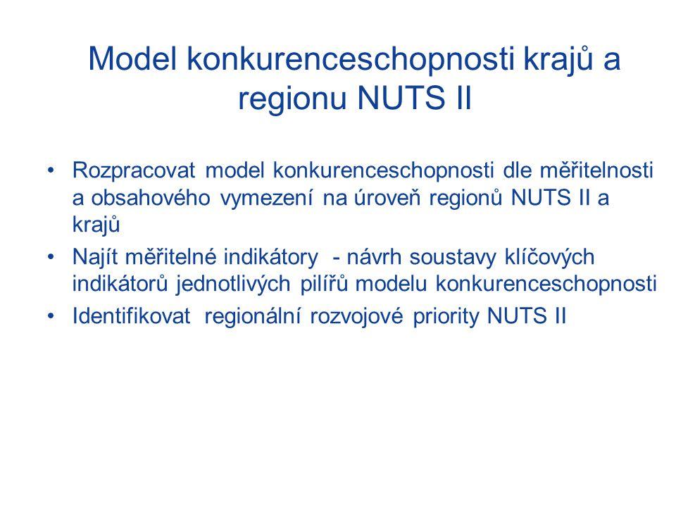 Model konkurenceschopnosti krajů a regionu NUTS II Rozpracovat model konkurenceschopnosti dle měřitelnosti a obsahového vymezení na úroveň regionů NUTS II a krajů Najít měřitelné indikátory - návrh soustavy klíčových indikátorů jednotlivých pilířů modelu konkurenceschopnosti Identifikovat regionální rozvojové priority NUTS II