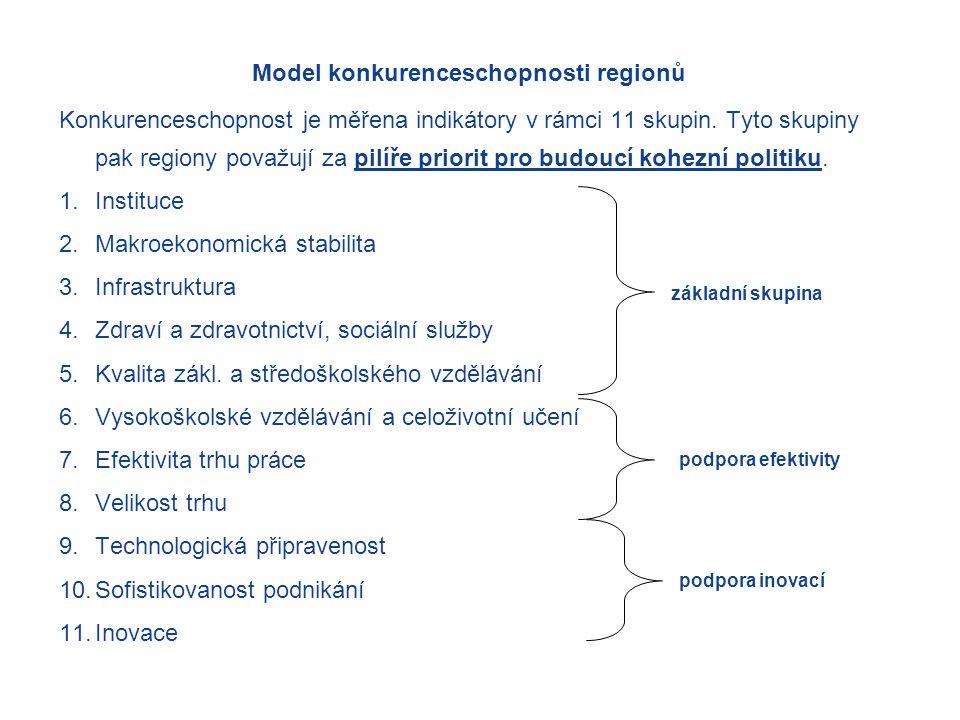 Model konkurenceschopnosti regionů Konkurenceschopnost je měřena indikátory v rámci 11 skupin.