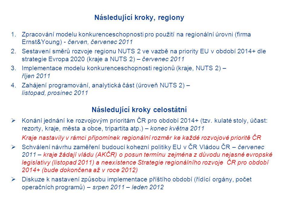 Následující kroky, regiony 1.Zpracování modelu konkurenceschopnosti pro použití na regionální úrovni (firma Ernst&Young) - červen, červenec 2011 2.Sestavení směrů rozvoje regionu NUTS 2 ve vazbě na priority EU v období 2014+ dle strategie Evropa 2020 (kraje a NUTS 2) – červenec 2011 3.Implementace modelu konkurenceschopnosti regionů (kraje, NUTS 2) – říjen 2011 4.Zahájení programování, analytická část (úroveň NUTS 2) – listopad, prosinec 2011  Konání jednání ke rozvojovým prioritám ČR pro období 2014+ (tzv.
