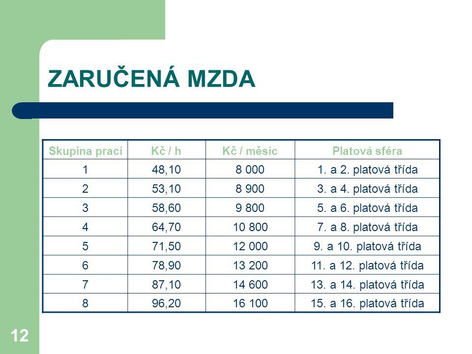 12 ZARUČENÁ MZDA Skupina pracíKč / hKč / měsícPlatová sféra 148,108 0001.