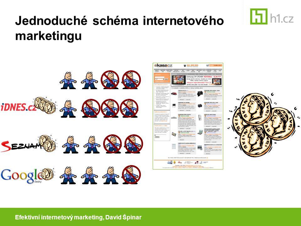 Efektivní internetový marketing, David Špinar Klíč k efektivitě Maximalizovat výnosovou stránku průměrná hodnota objednávky cenová politika Maximalizovat konverzní poměr Minimalizovat náklady na návštěvníky