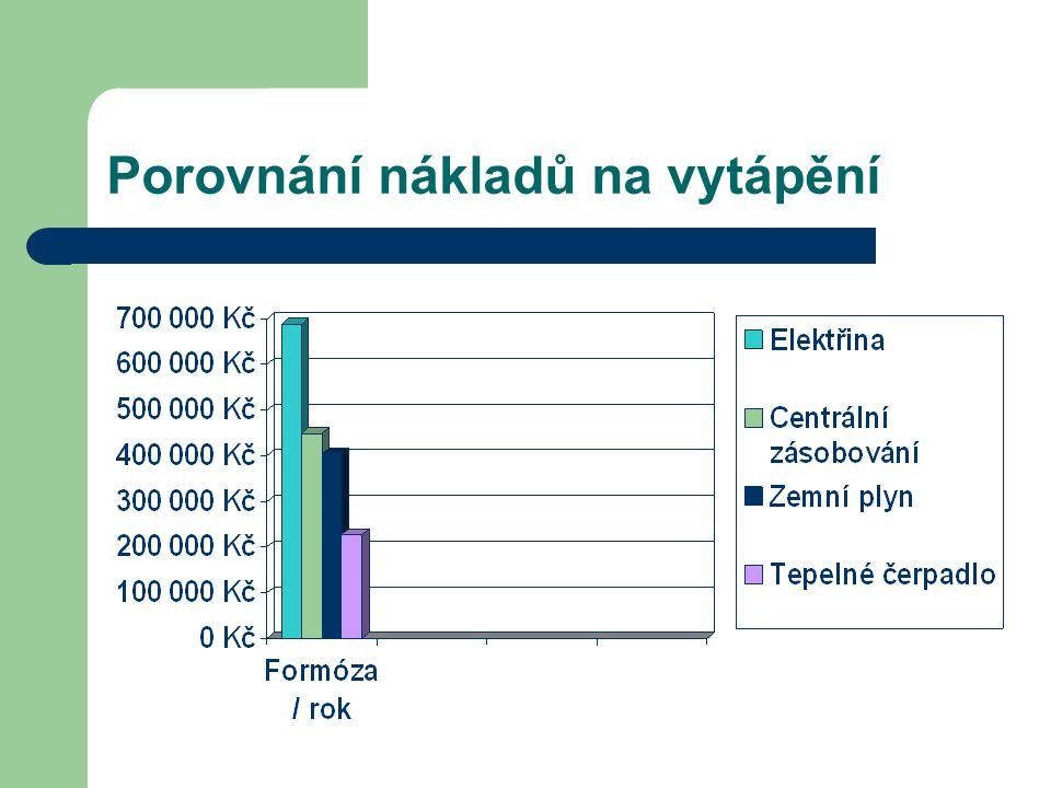 Porovnání nákladů na vytápění