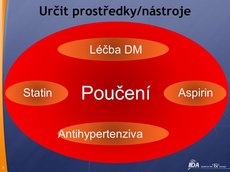 8 Určit prostředky/nástroje Antihypertenziva Poučení Léčba DM Statin Aspirin