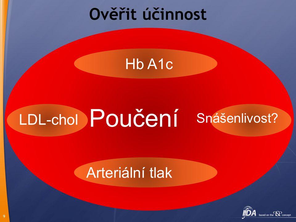 9 Ověřit účinnost Arteriální tlak Poučení Hb A1c LDL-chol Snášenlivost