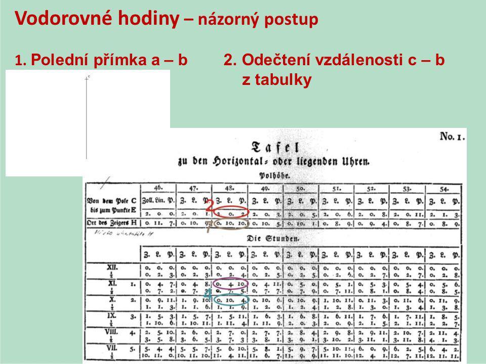 Vodorovné hodiny – názorný postup 1. Polední přímka a – b 2. Odečtení vzdálenosti c – b z tabulky