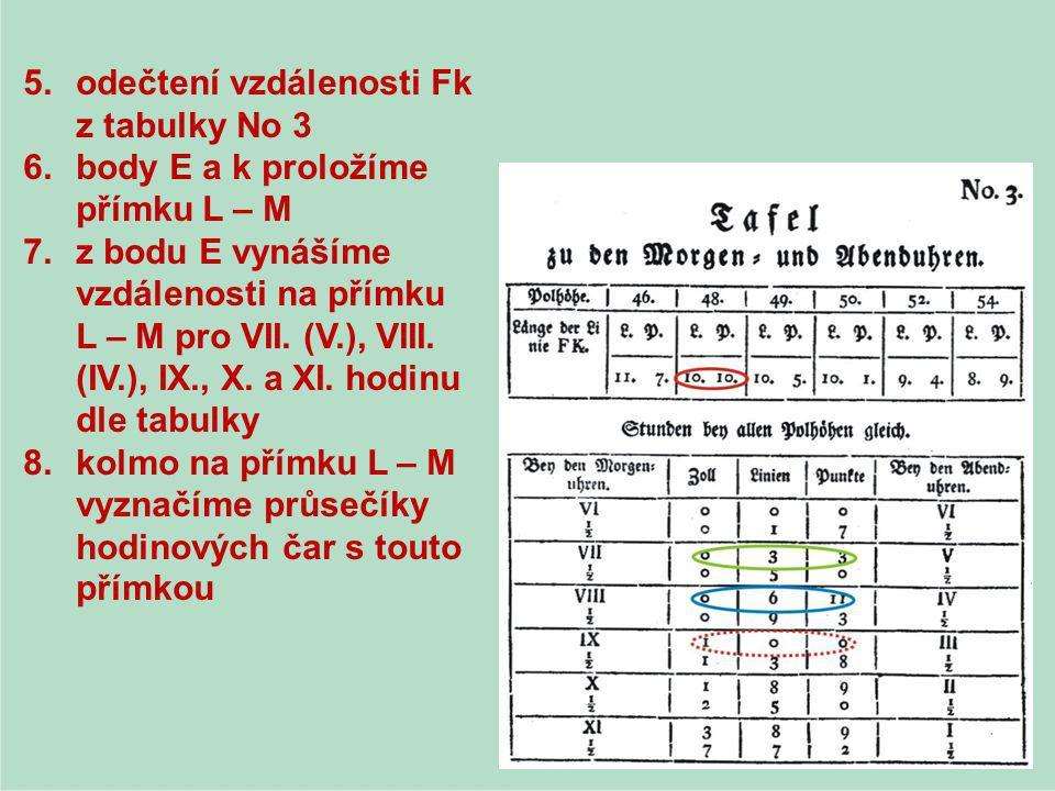 5.odečtení vzdálenosti Fk z tabulky No 3 6.body E a k proložíme přímku L – M 7.z bodu E vynášíme vzdálenosti na přímku L – M pro VII. (V.), VIII. (IV.