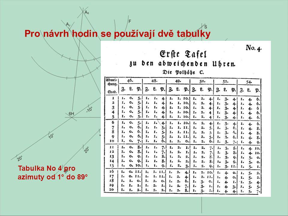 Pro návrh hodin se používají dvě tabulky Tabulka No 4 pro azimuty od 1° do 89°