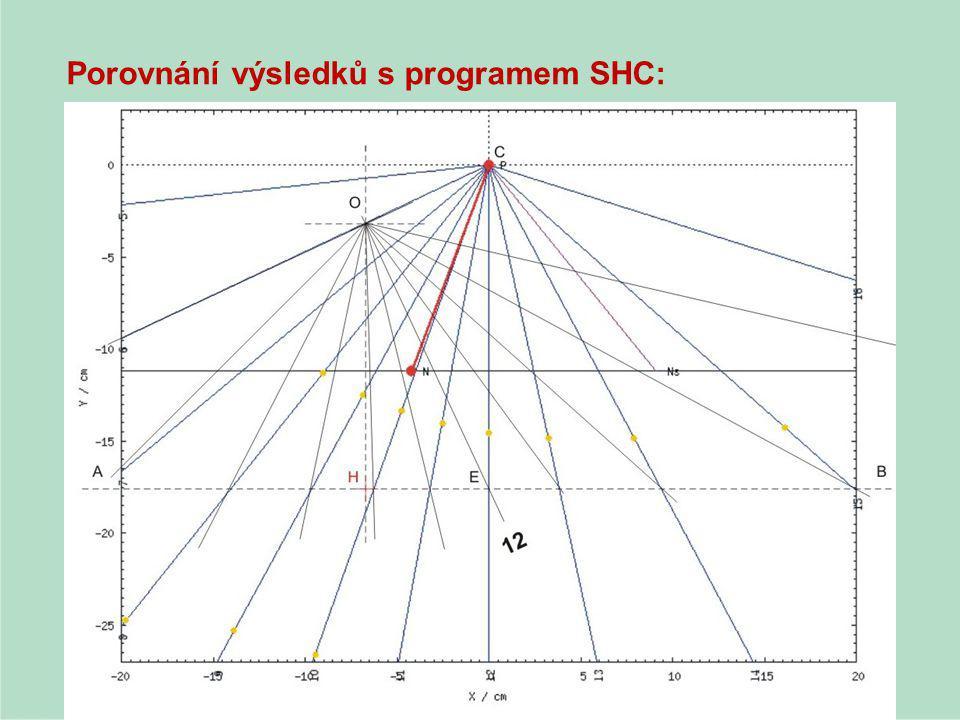 Porovnání výsledků s programem SHC: