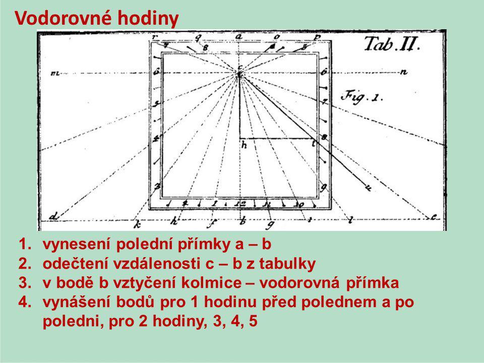 Vodorovné hodiny 1.vynesení polední přímky a – b 2.odečtení vzdálenosti c – b z tabulky 3.v bodě b vztyčení kolmice – vodorovná přímka 4.vynášení bodů