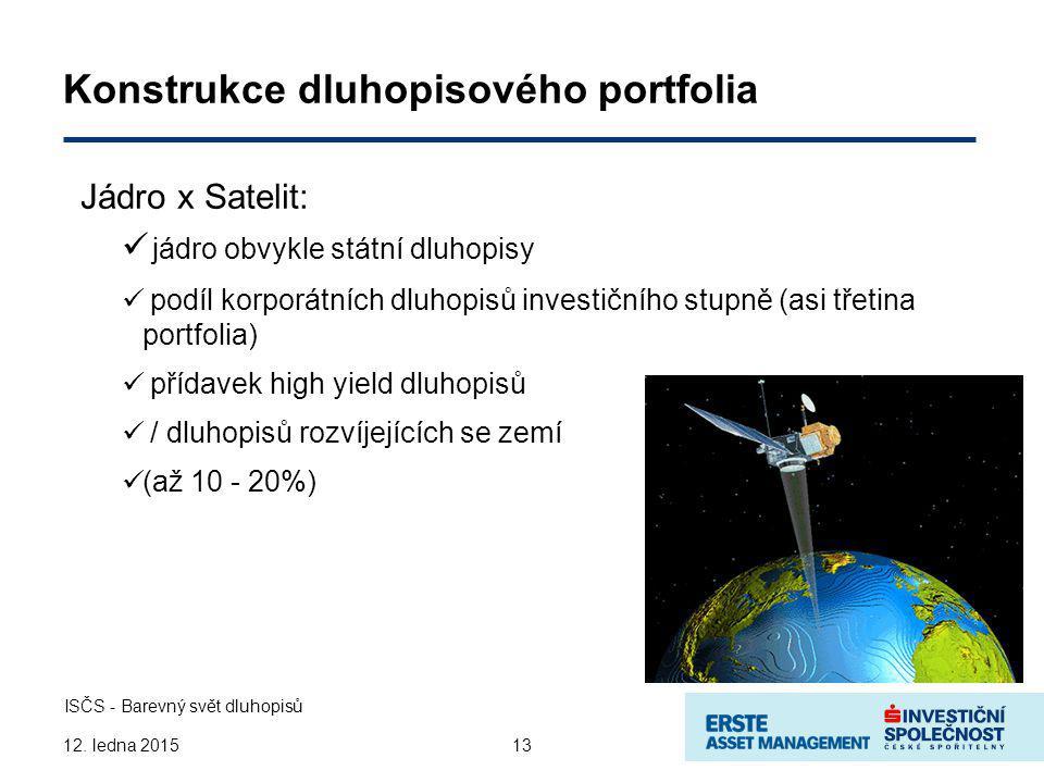 13 ISČS - Barevný svět dluhopisů 12.