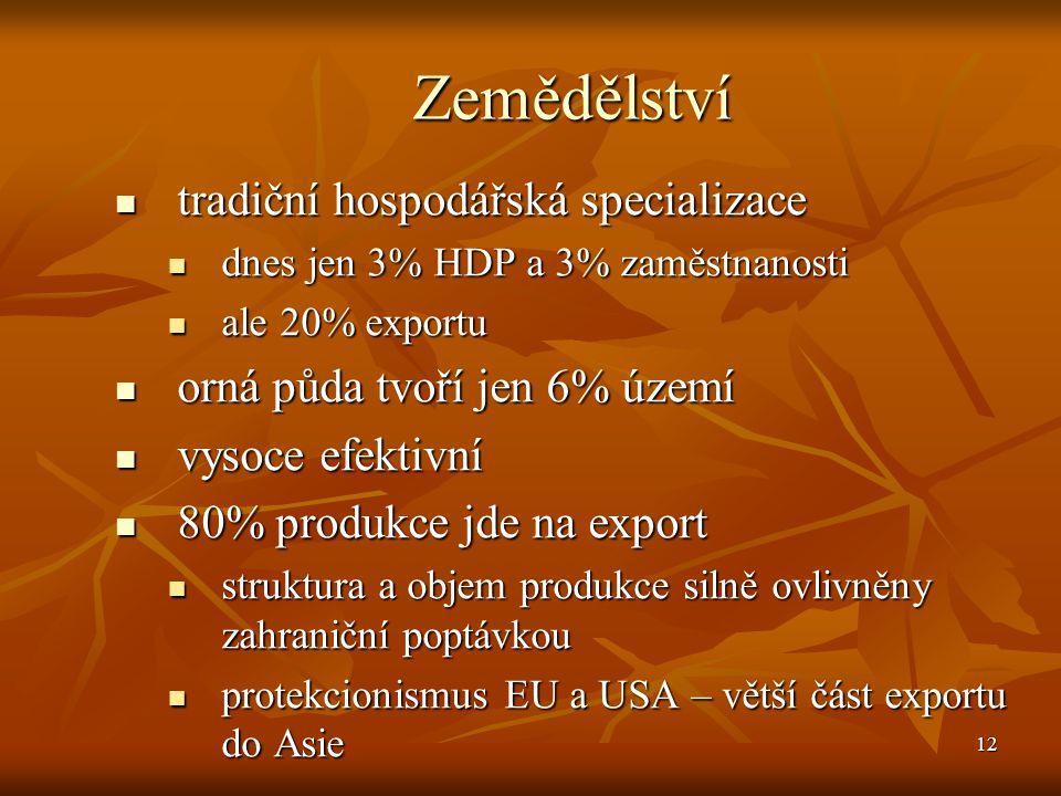 12 Zemědělství tradiční hospodářská specializace tradiční hospodářská specializace dnes jen 3% HDP a 3% zaměstnanosti dnes jen 3% HDP a 3% zaměstnanos