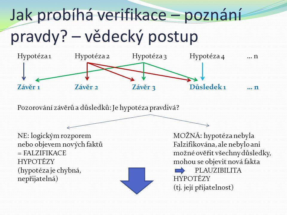 Jak probíhá verifikace – poznání pravdy? – vědecký postup Hypotéza 1Hypotéza 2Hypotéza 3Hypotéza 4… n Závěr 1Závěr 2Závěr 3Důsledek 1… n Pozorování zá