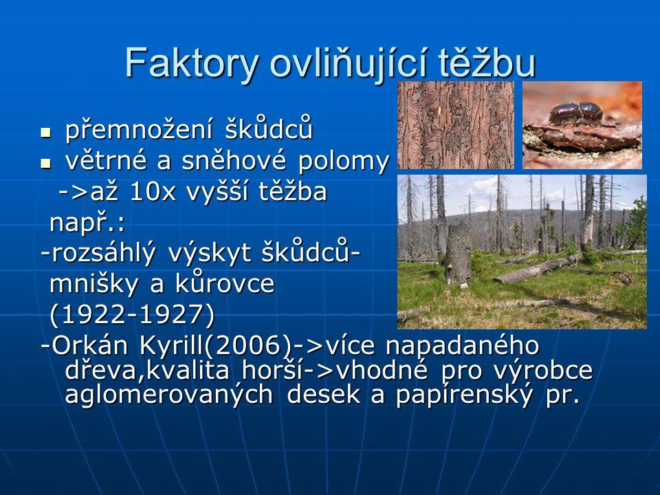 Faktory ovliňující těžbu přemnožení škůdců přemnožení škůdců větrné a sněhové polomy větrné a sněhové polomy ->až 10x vyšší těžba ->až 10x vyšší těžba např.: např.: -rozsáhlý výskyt škůdců- mnišky a kůrovce mnišky a kůrovce (1922-1927) (1922-1927) -Orkán Kyrill(2006)->více napadaného dřeva,kvalita horší->vhodné pro výrobce aglomerovaných desek a papírenský pr.