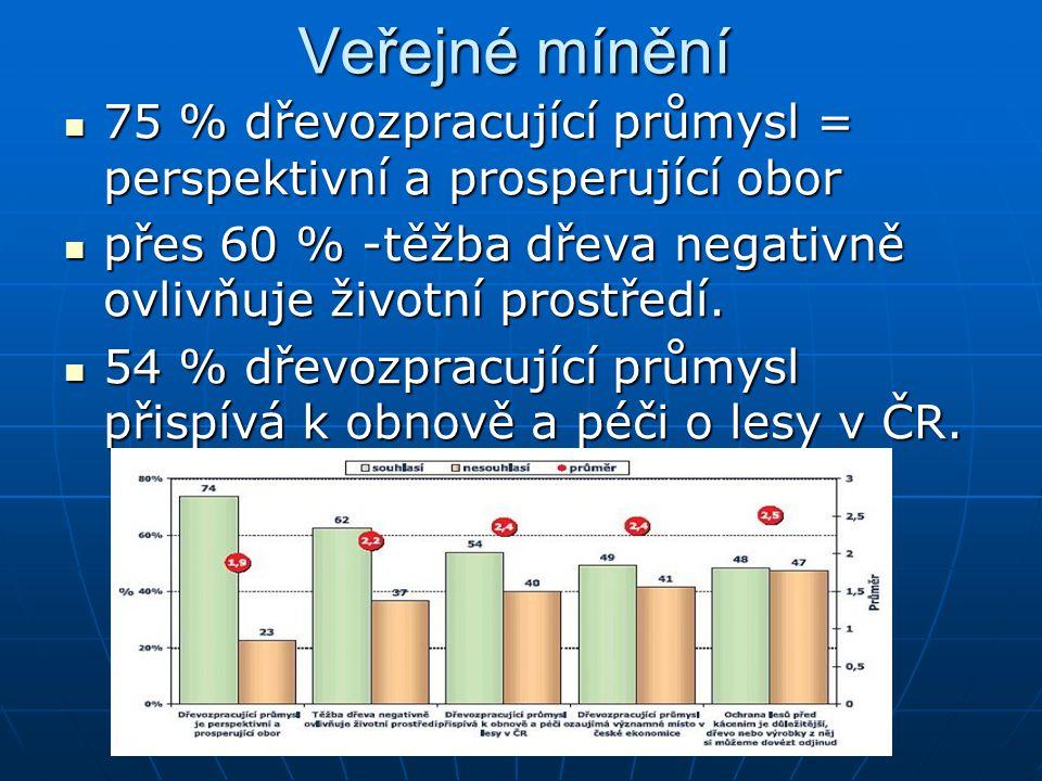 Veřejné mínění 75 % dřevozpracující průmysl = perspektivní a prosperující obor 75 % dřevozpracující průmysl = perspektivní a prosperující obor přes 60 % -těžba dřeva negativně ovlivňuje životní prostředí.