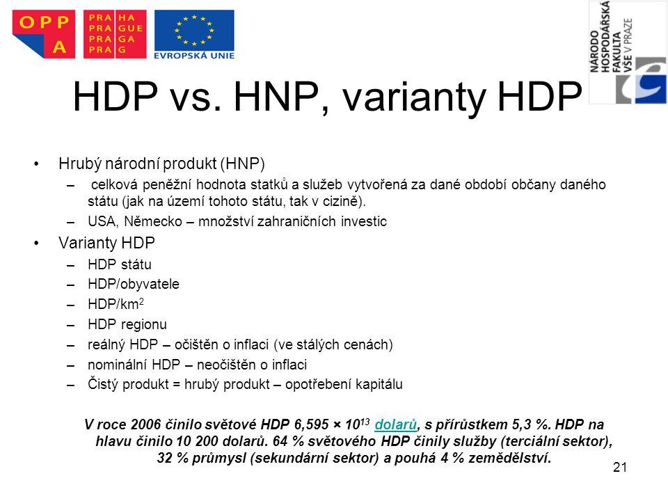 21 HDP vs. HNP, varianty HDP Hrubý národní produkt (HNP) – celková peněžní hodnota statků a služeb vytvořená za dané období občany daného státu (jak n