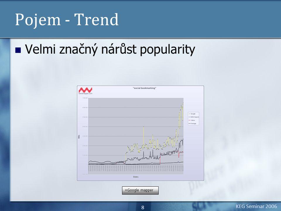 KEG Seminar 2006 8 Pojem - Trend Velmi značný nárůst popularity +Google mapper