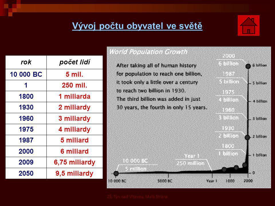 Vývoj počtu obyvatel ve světě rokpočet lidí 10 000 BC5 mil.