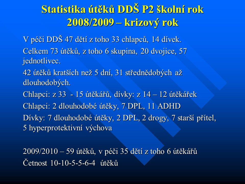 Statistika útěků DDŠ P2 školní rok 2008/2009 – krizový rok V péči DDŠ 47 dětí z toho 33 chlapců, 14 dívek. Celkem 73 útěků, z toho 6 skupina, 20 dvoji