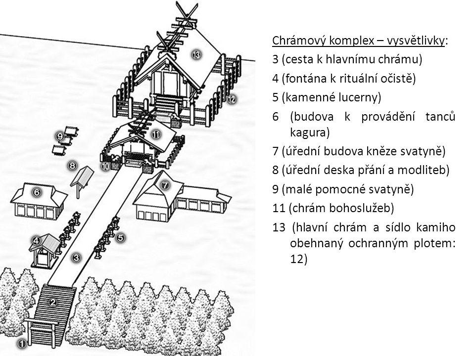 Chrámový komplex – vysvětlivky: 3 (cesta k hlavnímu chrámu) 4 (fontána k rituální očistě) 5 (kamenné lucerny) 6 (budova k provádění tanců kagura) 7 (ú
