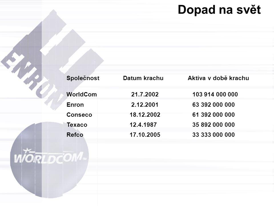 Společnost Datum krachu Aktiva v době krachu WorldCom 21.7.2002 103 914 000 000 Enron 2.12.2001 63 392 000 000 Conseco 18.12.2002 61 392 000 000 Texac